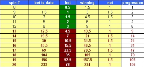 Positive Progression Betting Systems